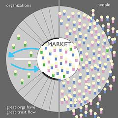Serve the Market