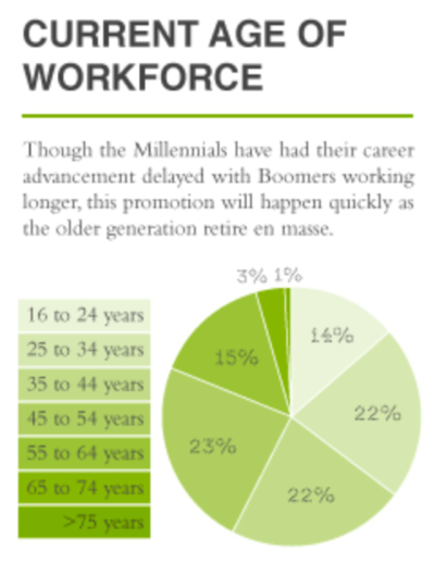 The Disconnect Between Aging Management and the Younger Workforce