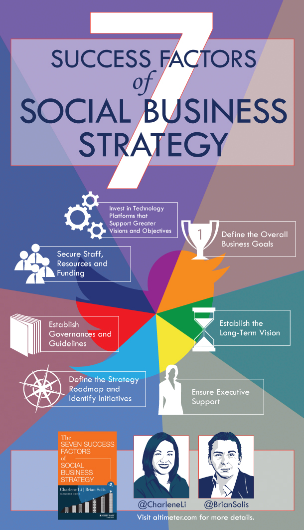 successful social business infographic