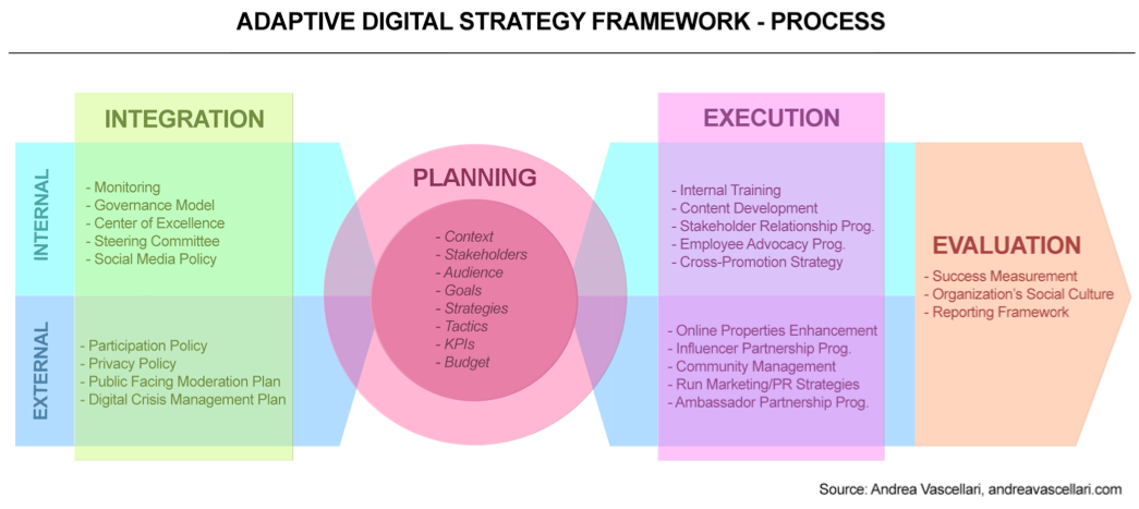Adaptive_Digital_Strategy_Framework_-_Andrea_Vascellari__page_3_of_5_ 2