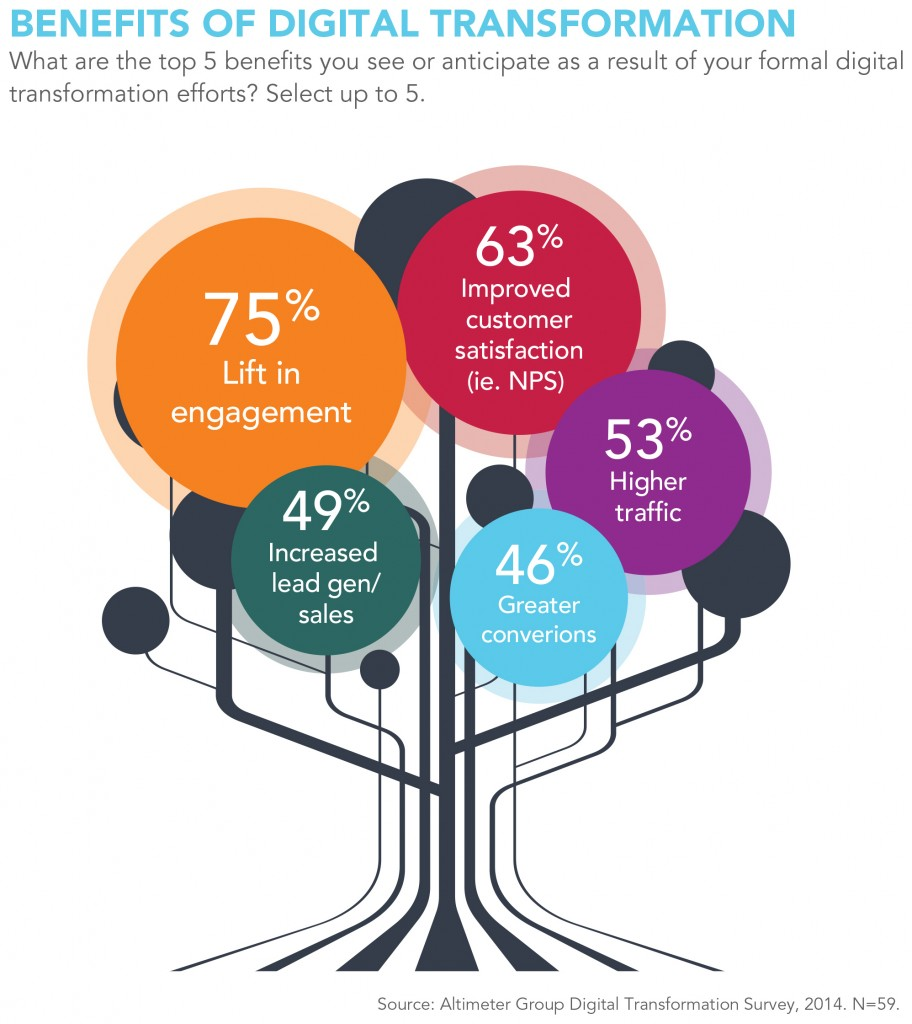 The 2014 State of Digital Transformation