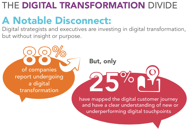 Digital Transformation: A Year in Review