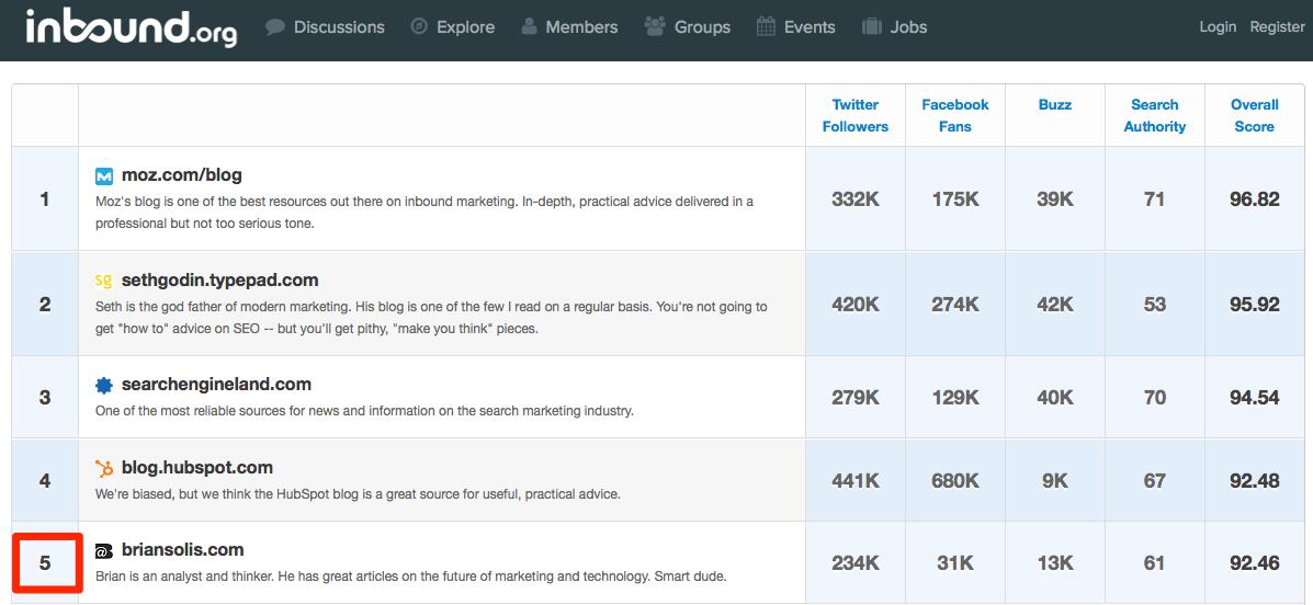 Inbound_50__The_Top_50_Marketing_Blogs_On_The_Web__inbound50