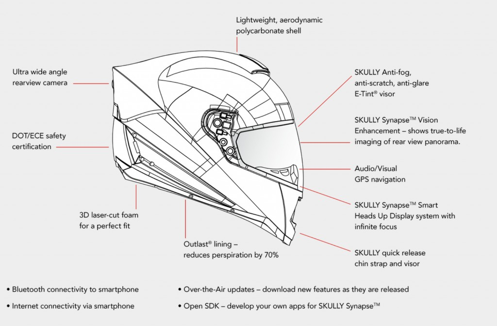 Skully Systems is About to Change How We Drive