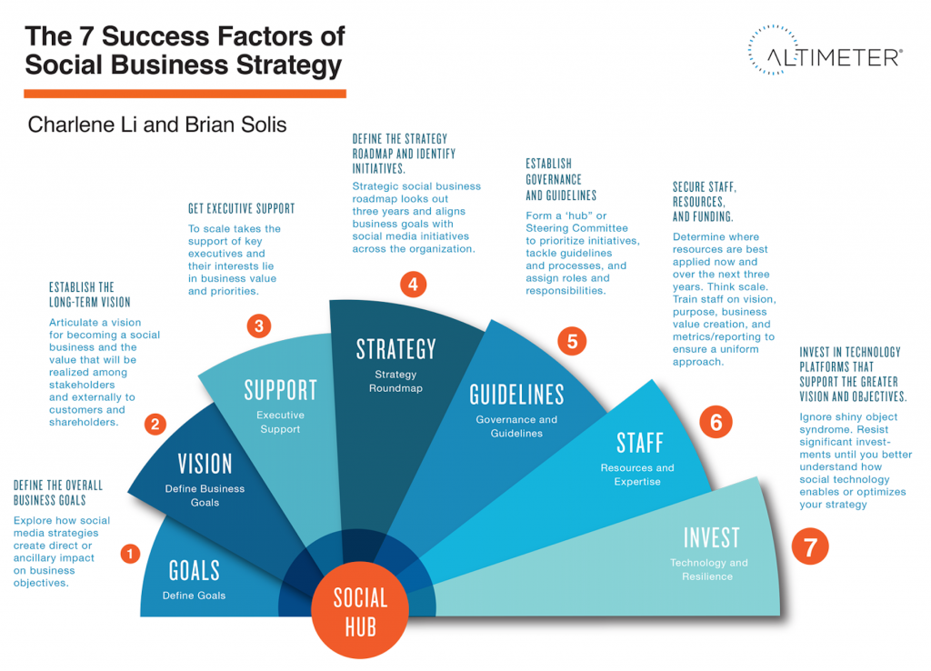 The 7 Success Factors of Social Business Strategy [INFOGRAPHIC]
