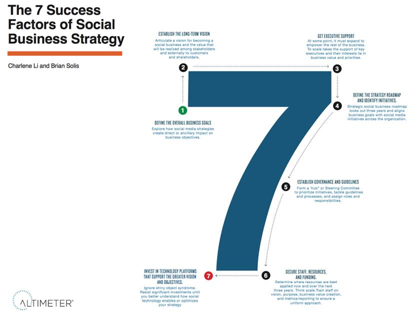 The  Success Factors Of Social Business Strategy Infographic