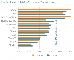 criteo-state-of-mobile-commerce-report-q2-2015-letter-digital_pdf__page_10_of_14_