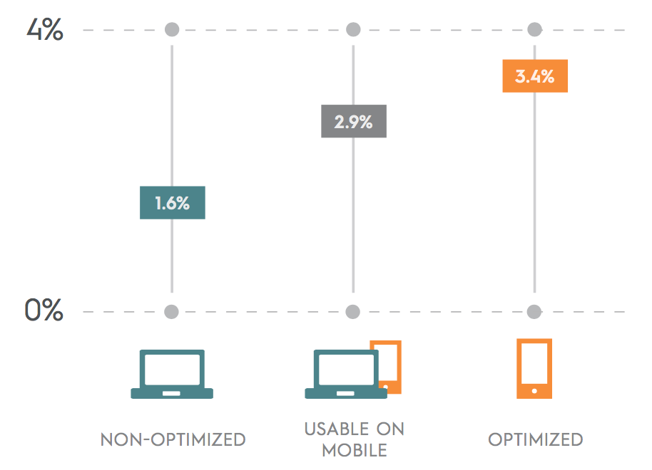 criteo-state-of-mobile-commerce-report-q2-2015-letter-digital_pdf__page_5_of_14_