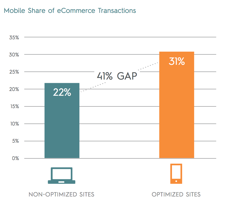 criteo-state-of-mobile-commerce-report-q2-2015-letter-digital_pdf__page_6_of_14_