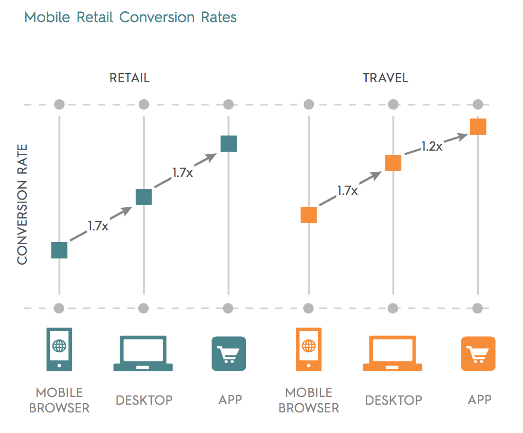 criteo-state-of-mobile-commerce-report-q2-2015-letter-digital_pdf__page_7_of_14_