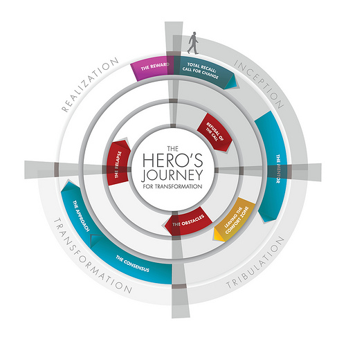 The Hero's Journey to Digital Transformation