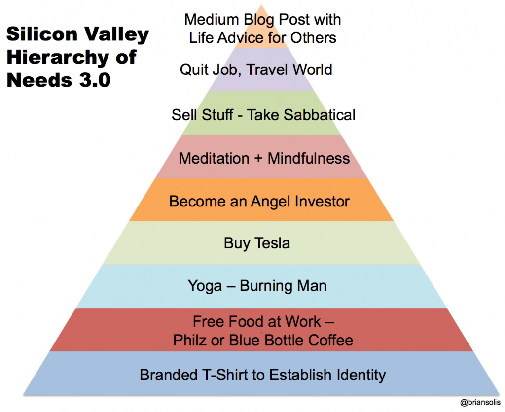 Silicon Valley Hierarchy of Needs