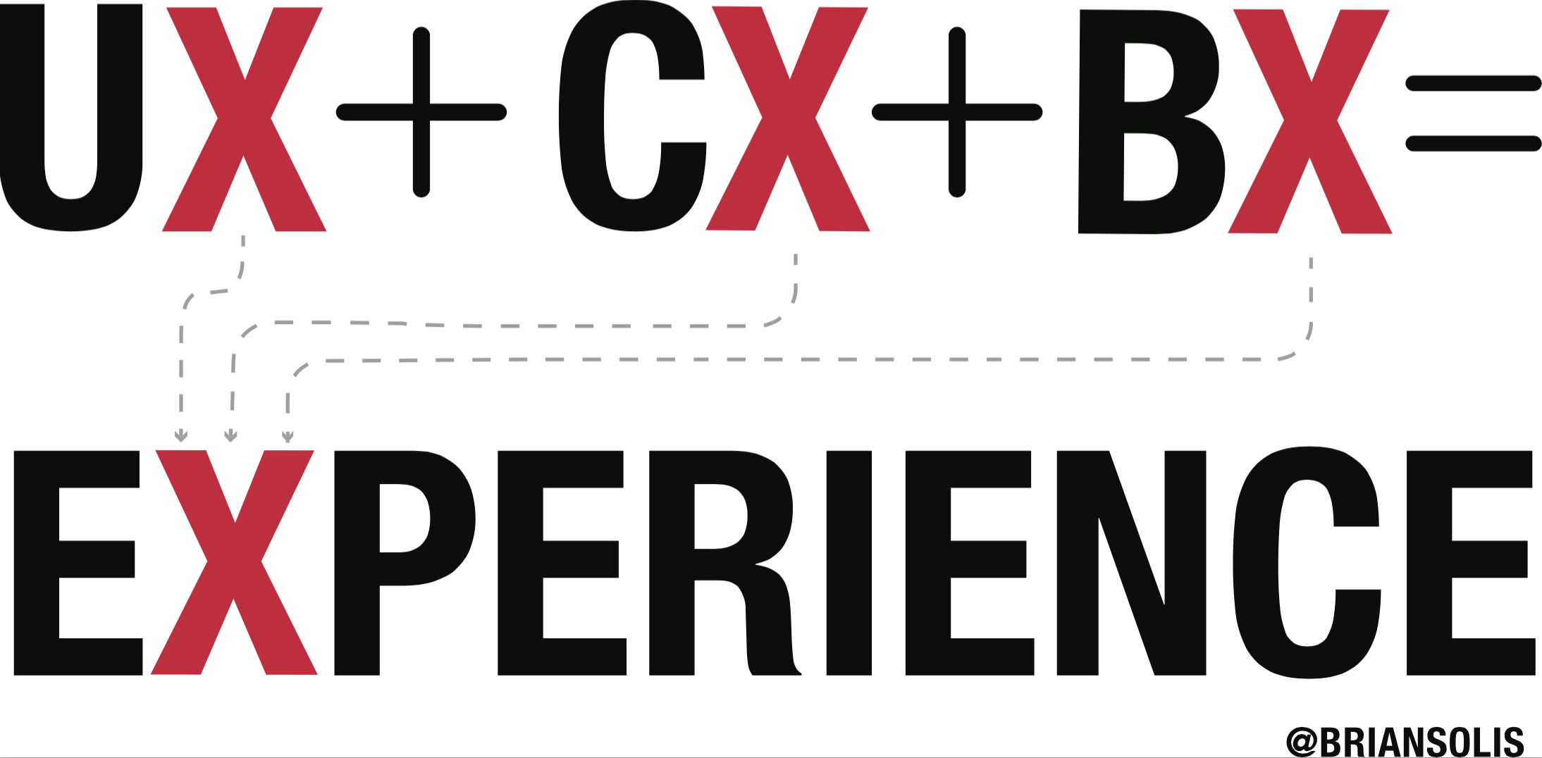 Experience Is The Brand Why This Is The Time For