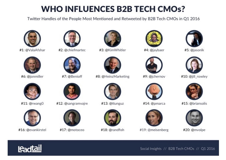 FORBES: B2B Tech CMOs: What's On Their Minds, What Are They Reading And Who Influences Them?