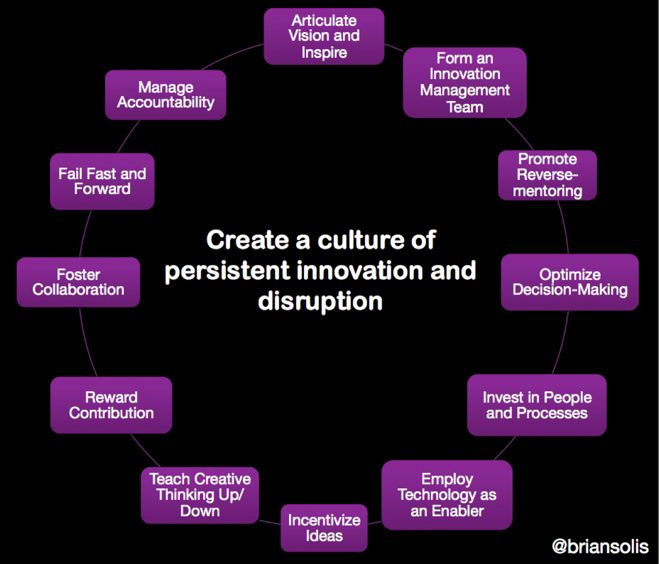 12 Innovation Imperatives