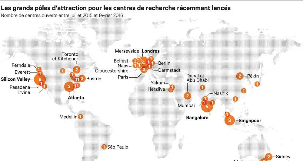 LesEchos.fr: La France Bien Placée Dans La Bataille Pour Attirer Les Centres D'innovation