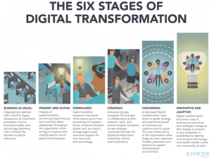 LinkedIn: The Race Against Digital Darwinism, The Six Stages of Digital Transformation