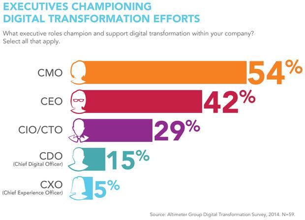 CIO: Enterprise Collaboration Will Drive Digital Transformation