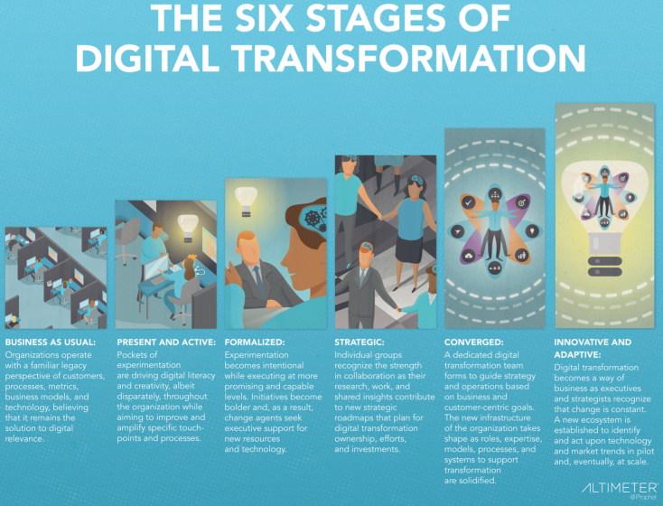 I Answer Your Questions About the State of Digital Transformation