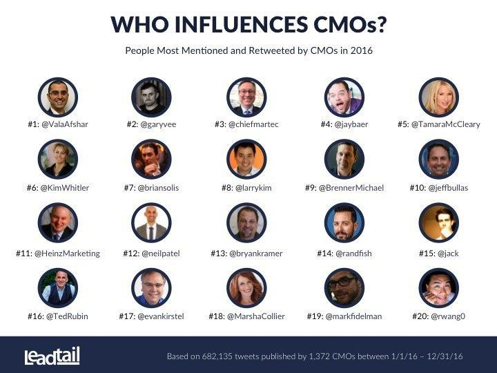 Forbes: The Top 20 Influencers Of CMOs