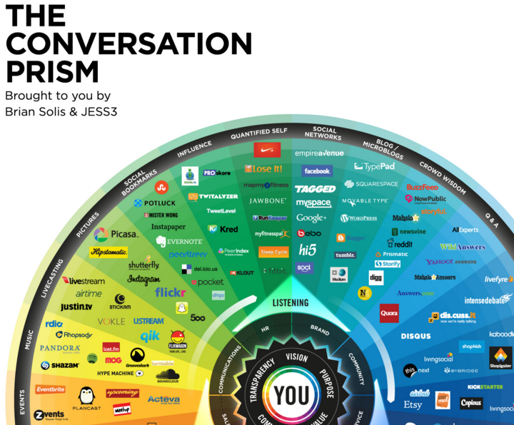 The Travel Vertical:  Cool Tools– The Conversation Prism for Social Media