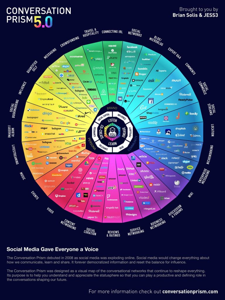 Visual Capitalist: A Visual Map of the Social Media Universe