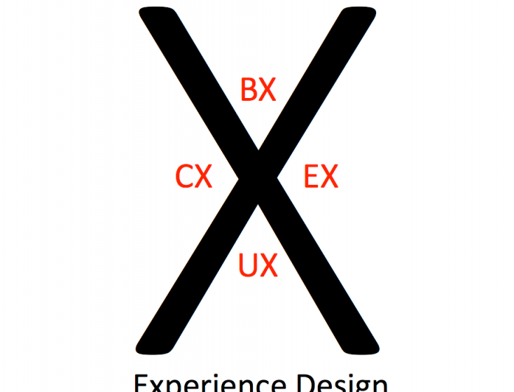 Brands of the Future: The Critical Relationship Between BX, CX, UX and EX