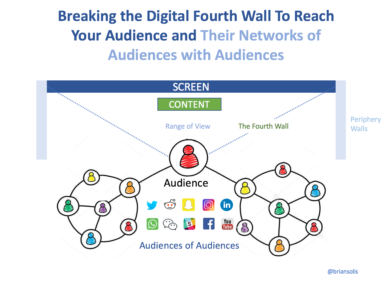 Breaking the Digital Fourth Wall Through Experiential Storytelling