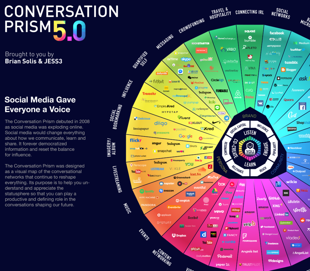 The Travel Vertical: Brian Solis and Jesse Thomas Capture the State of Social Media in a Single Infographic