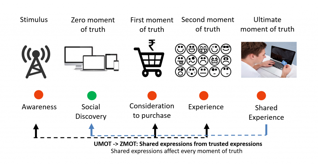 CustomerThink: Brian Solis Suggests Spotting The Moments Of Truth To Create Unforgettable Customer Experience