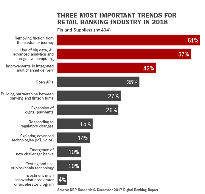 Future Digital Banking Trends That Apply To Almost Any