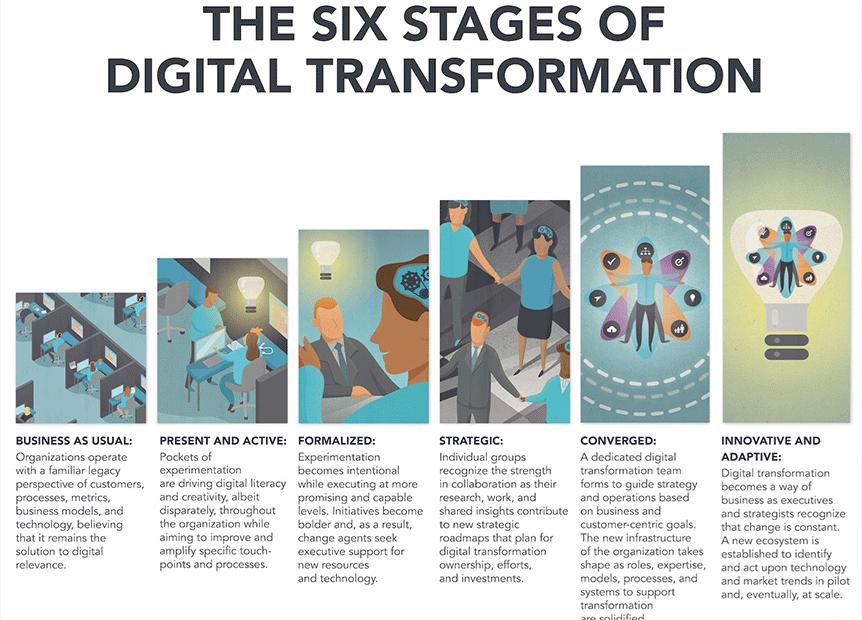 Las seis etapas de la transformación digital