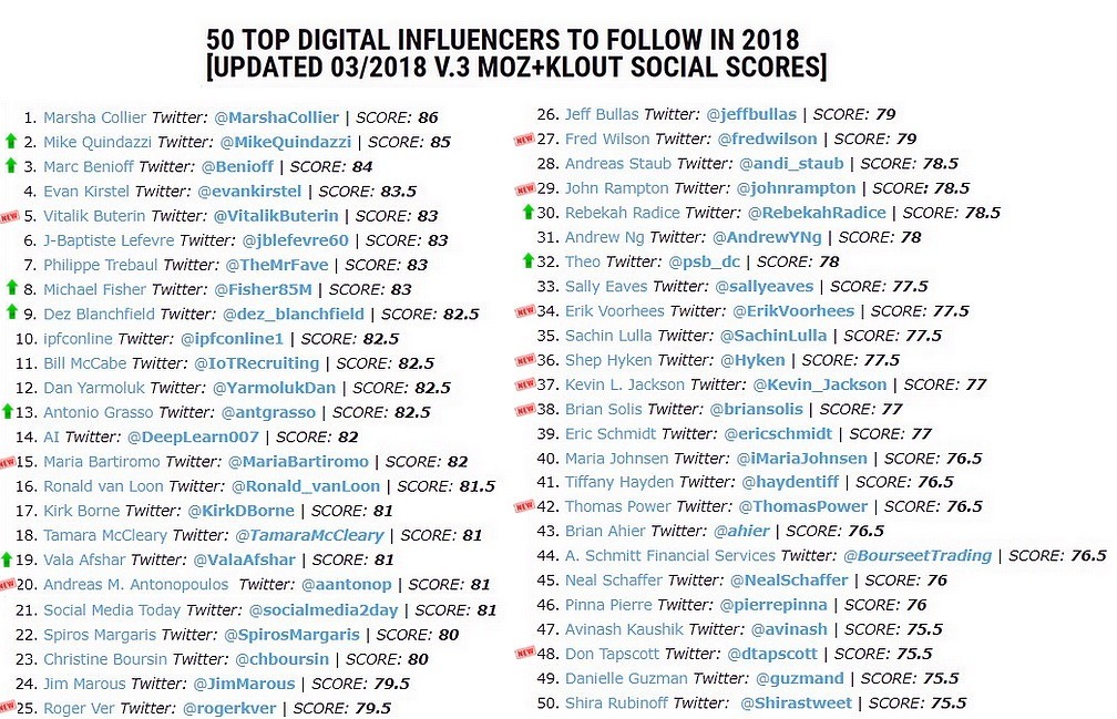 IPFC Online: 50 Top Digital Influencers To Follow in 2018