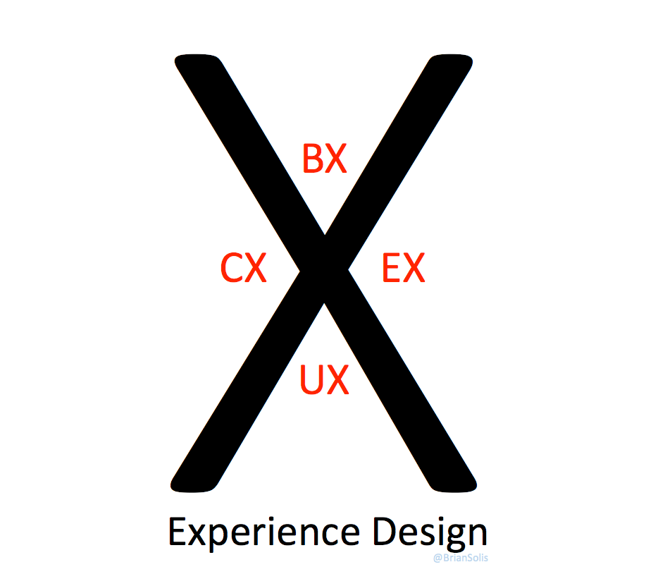 Sven Esser: Brands of the Future: The Critical Relationship Between BX, CX, UX and EX – Brian Solis