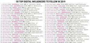 IPFC Online: 50 Top Digital Influencers To Follow in 2019