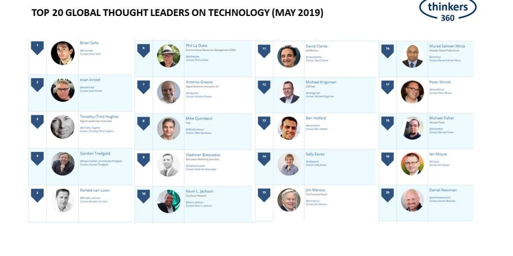Brian Solis Tops The Thinkers360 Top 20 Global Thought Leaders on Technology List For May 2019