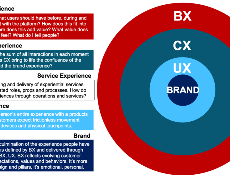 Solving for X: The Rise of Experience Innovation