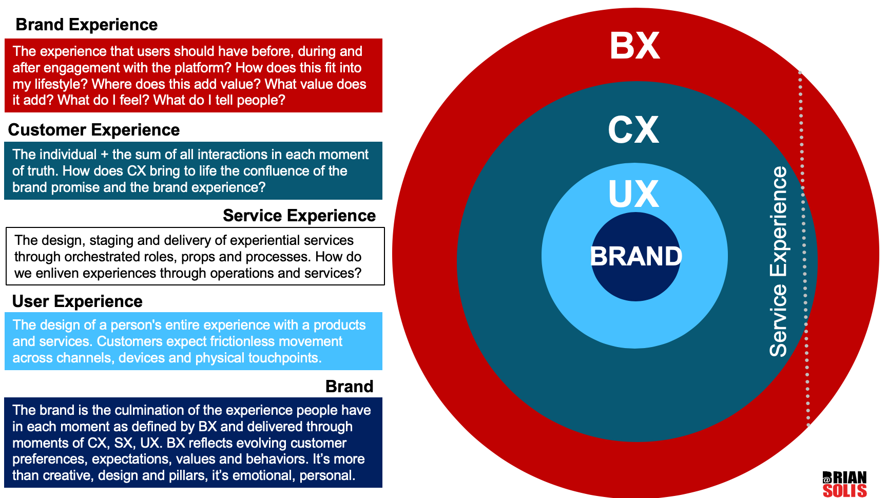 Solving for X: The Rise of Experience Innovation - Brian Solis