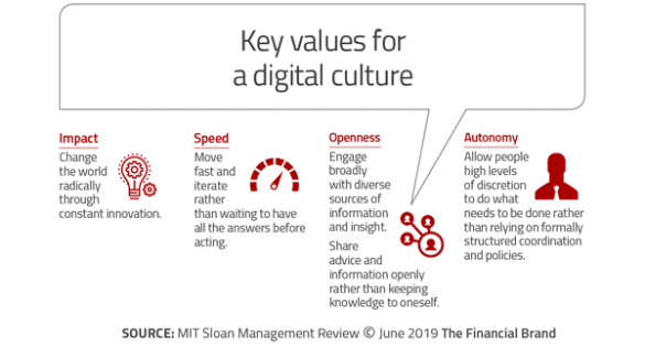 Brian Solis' Co-Authored Digital Culture Challenge Report Cited In The Financial Brand Article On Digital Transformation in Banking
