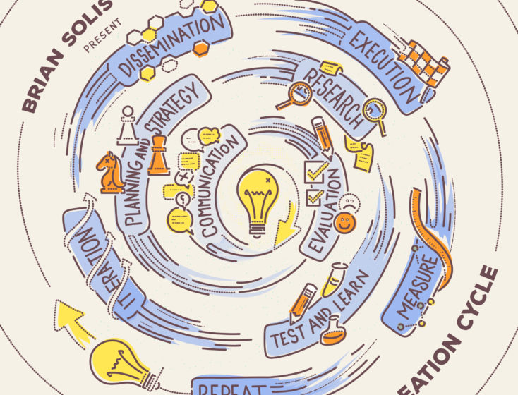 Introducing The Ideation Cycle - A Fun Framework for Marketing and Building Movement Around New Ideas