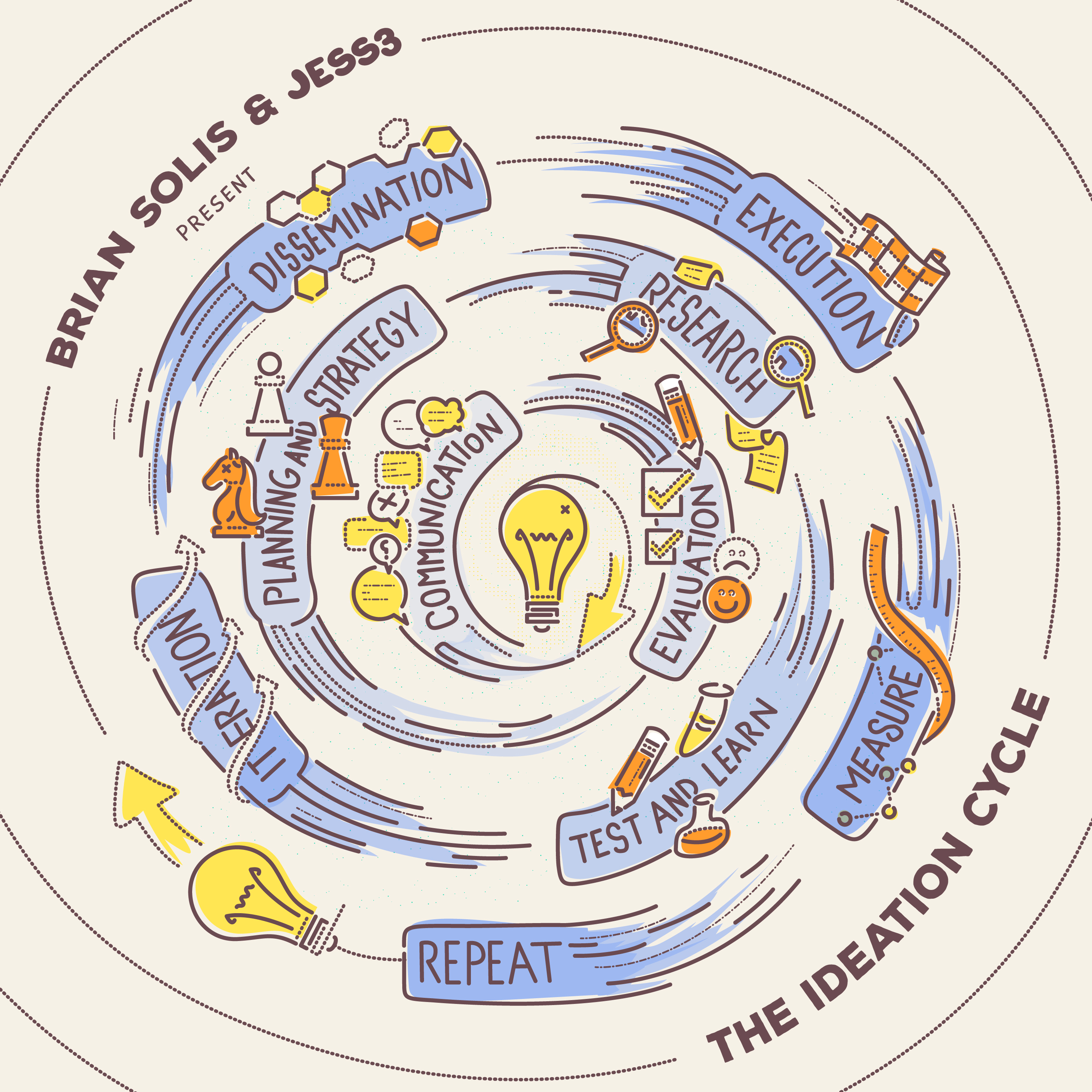 Introducing The Ideation Cycle – A Fun Framework for Marketing and Building Movement Around New Ideas